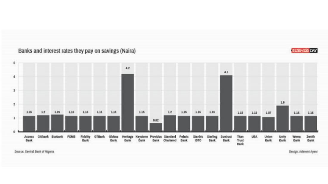 Savings interest