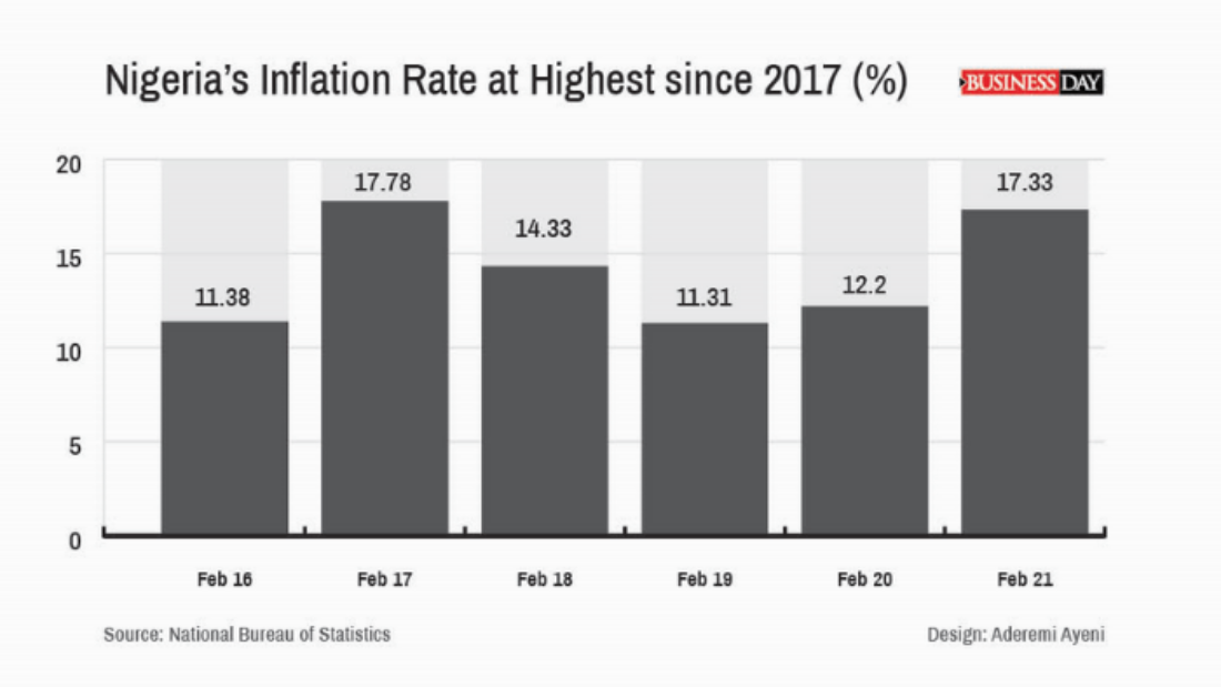 Nigerias Inflation Rate